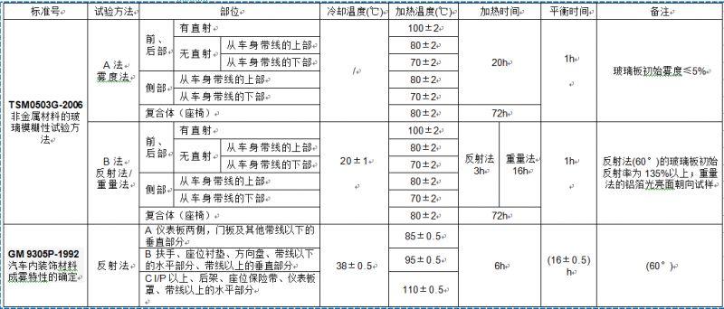 汽车内饰材料雾化试验标准解析(三)